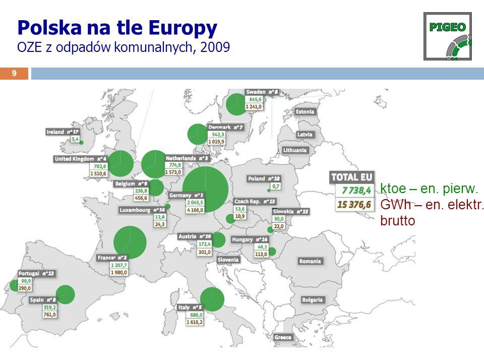 Polska na tle Europy OZE z odpadów komunalnych, 2009