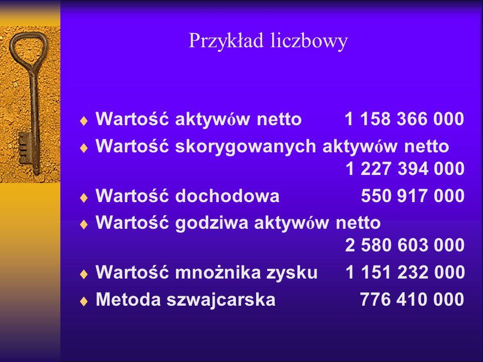 Przykład liczbowy Wartość aktywów netto 1 158 366 000