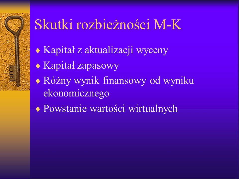 Skutki rozbieżności M-K