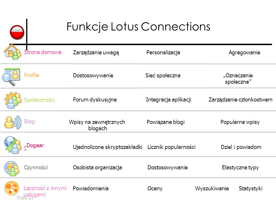 Funkcje Lotus Connections