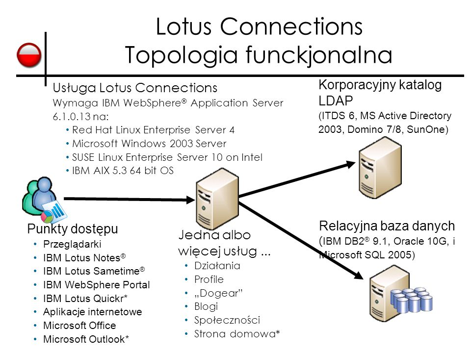 Lotus Connections Topologia funckjonalna