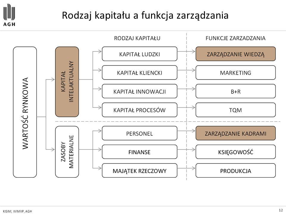Rodzaj kapitału a funkcja zarządzania