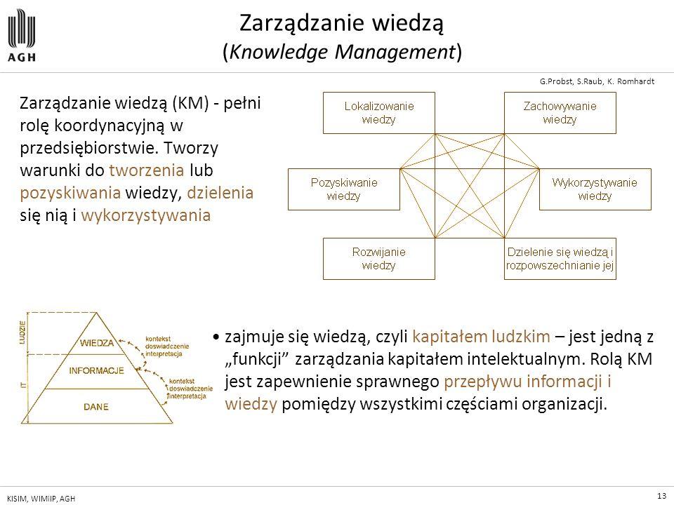 Zarządzanie wiedzą (Knowledge Management)