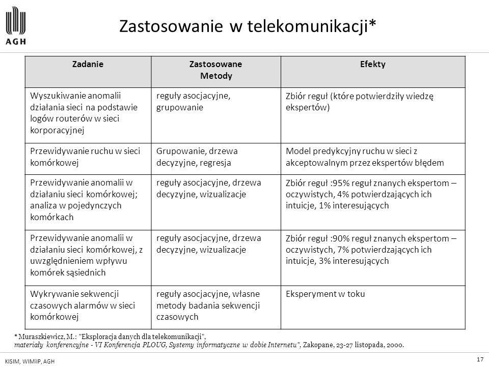 Zastosowanie w telekomunikacji*