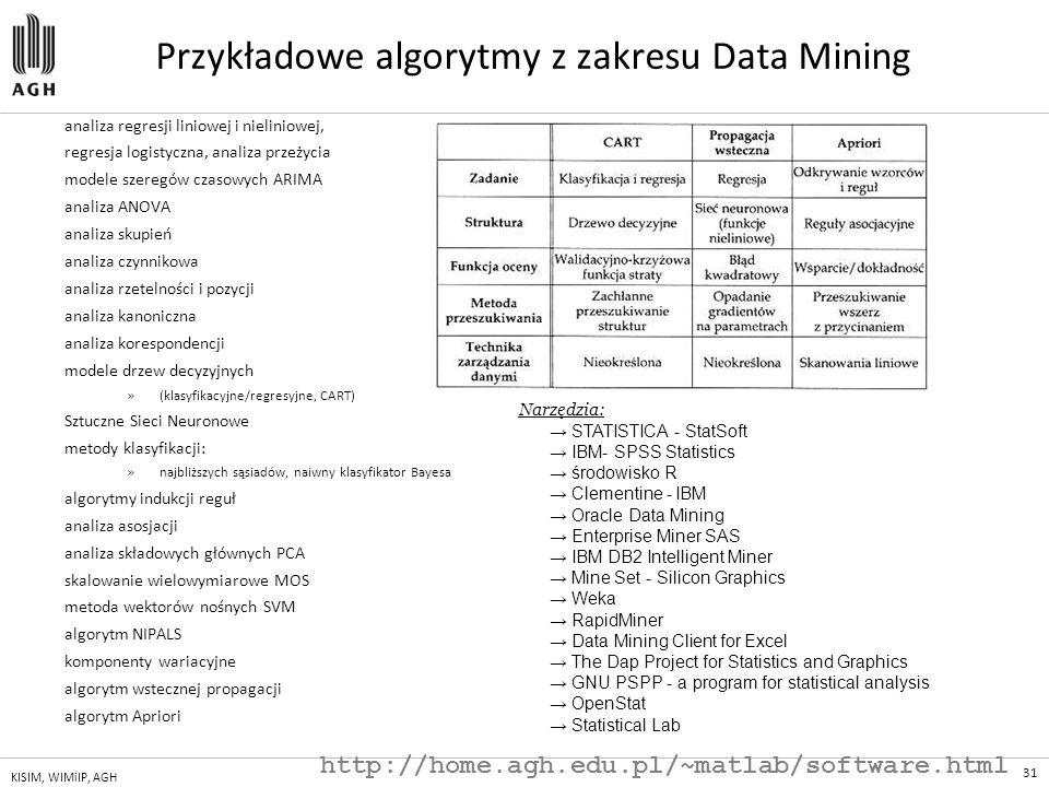 Przykładowe algorytmy z zakresu Data Mining