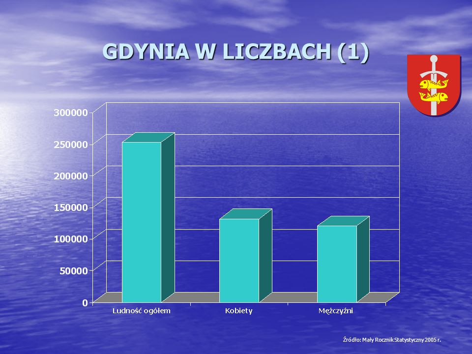 Źródło: Mały Rocznik Statystyczny 2005 r.