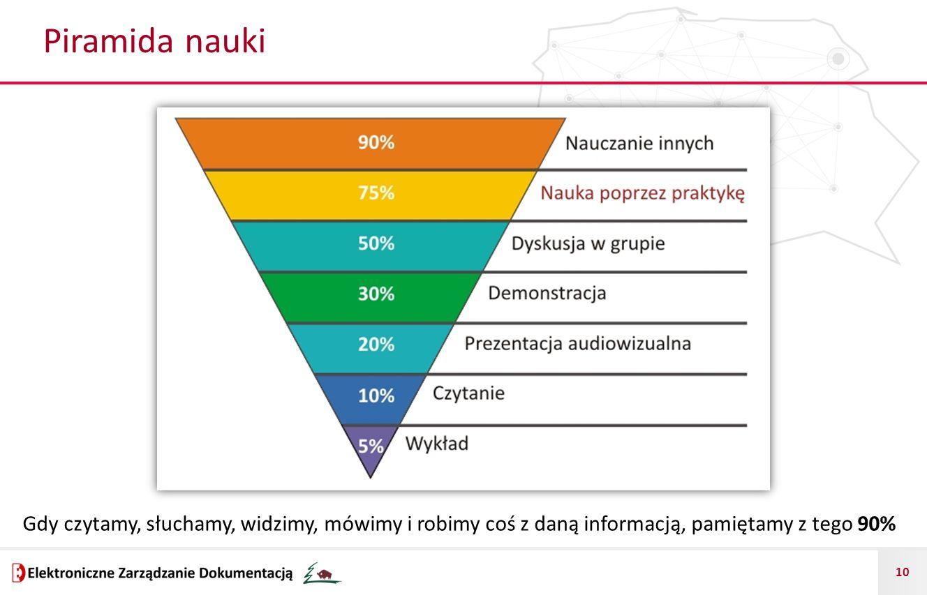 Piramida nauki Gdy czytamy, słuchamy, widzimy, mówimy i robimy coś z daną informacją, pamiętamy z tego 90%