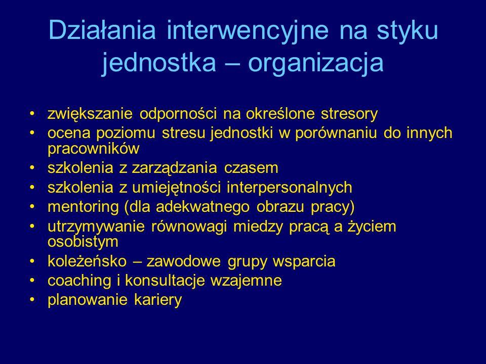 Działania interwencyjne na styku jednostka – organizacja
