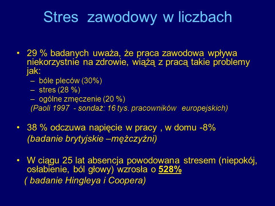 Stres zawodowy w liczbach
