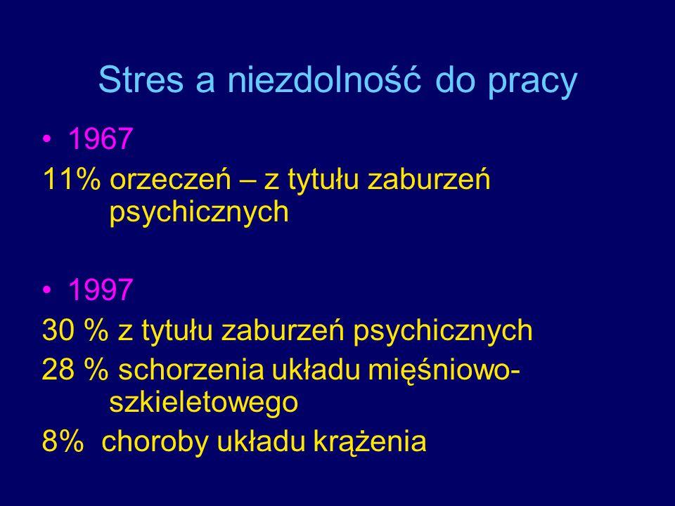 Stres a niezdolność do pracy