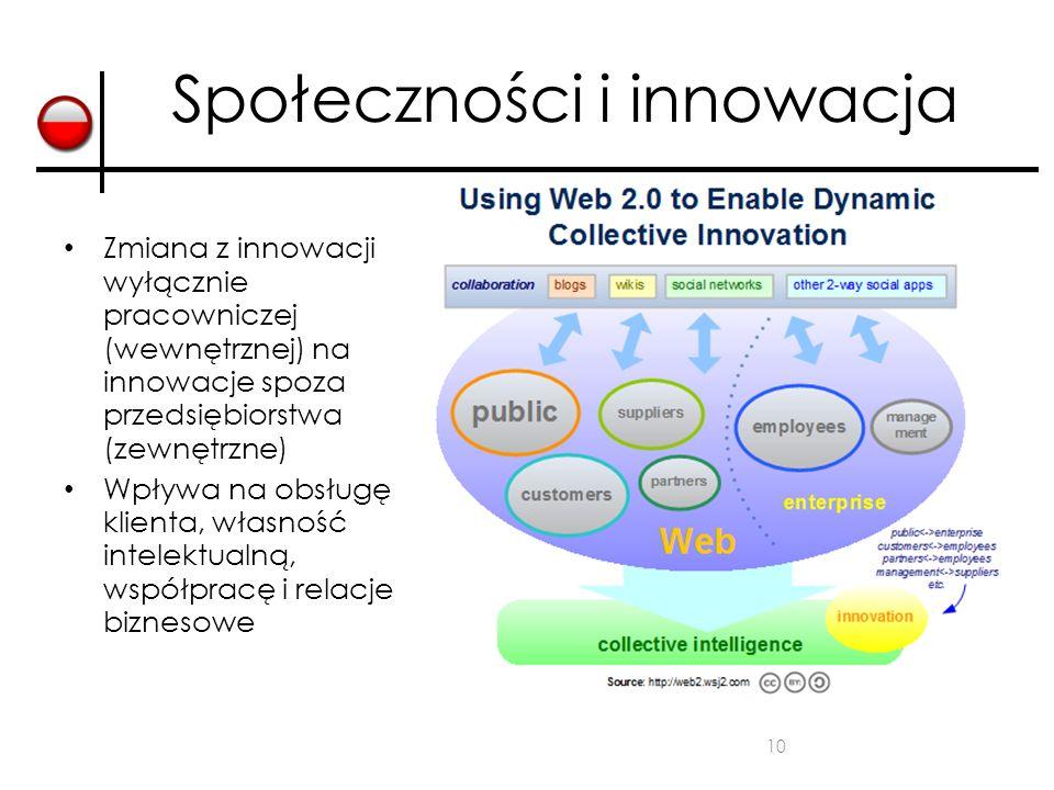Społeczności i innowacja