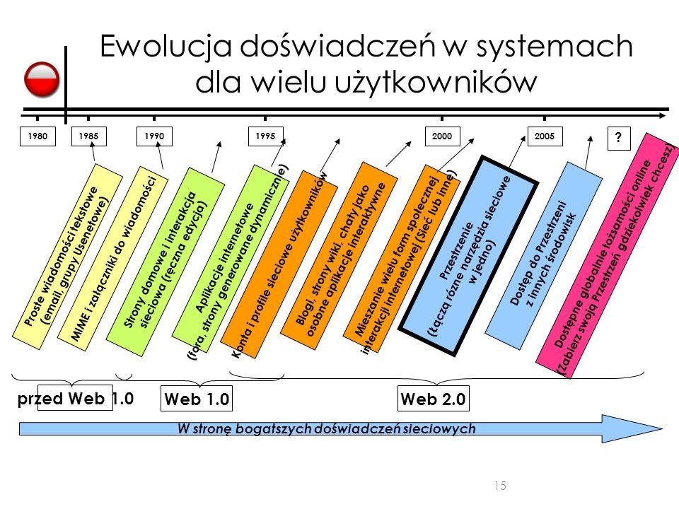 Ewolucja doświadczeń w systemach dla wielu użytkowników