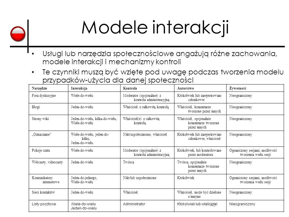Modele interakcji Usługi lub narzędzia społecznościowe angażują różne zachowania, modele interakcji i mechanizmy kontroli.