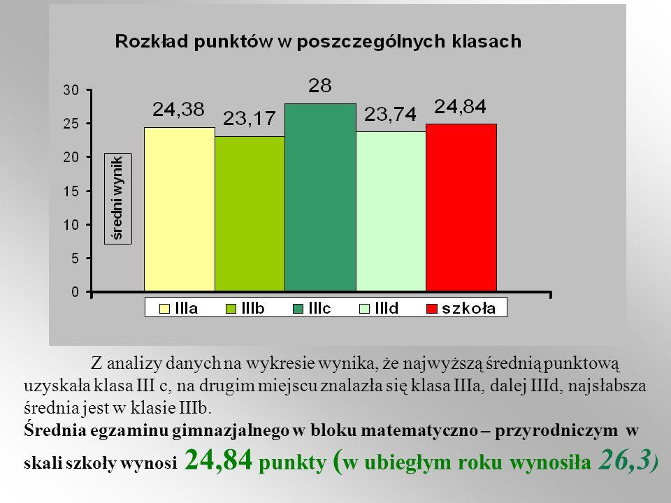 Z analizy danych na wykresie wynika, że najwyższą średnią punktową uzyskała klasa III c, na drugim miejscu znalazła się klasa IIIa, dalej IIId, najsłabsza średnia jest w klasie IIIb.