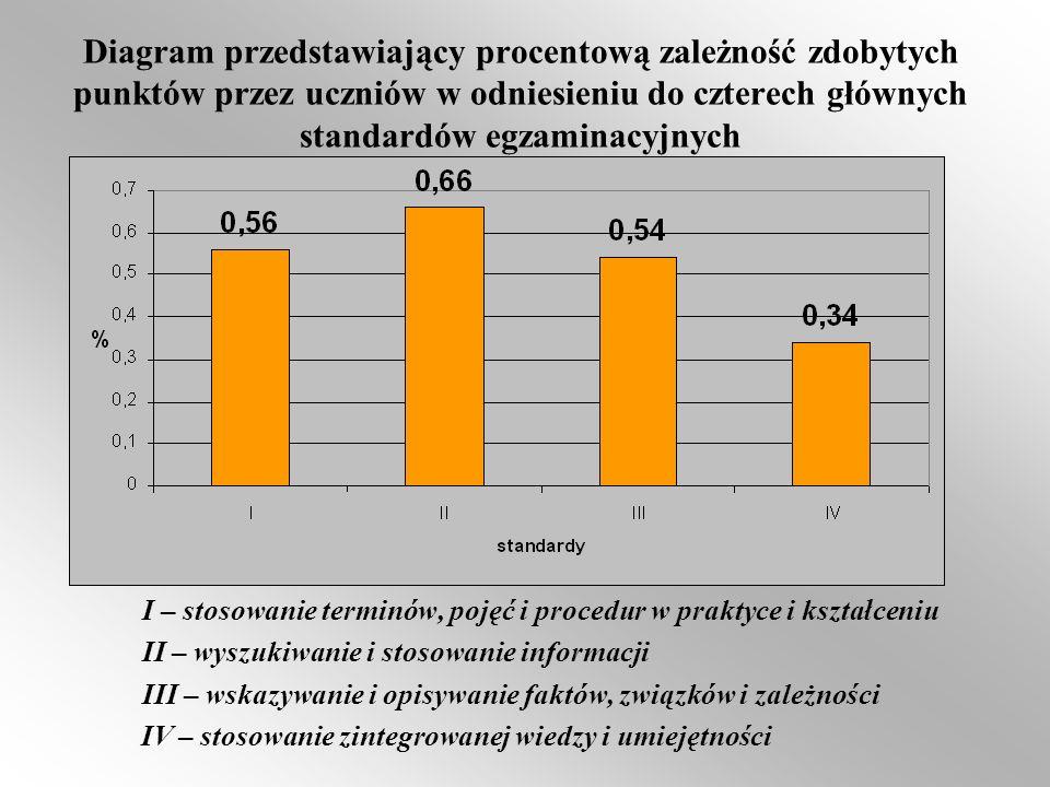 Diagram przedstawiający procentową zależność zdobytych punktów przez uczniów w odniesieniu do czterech głównych standardów egzaminacyjnych