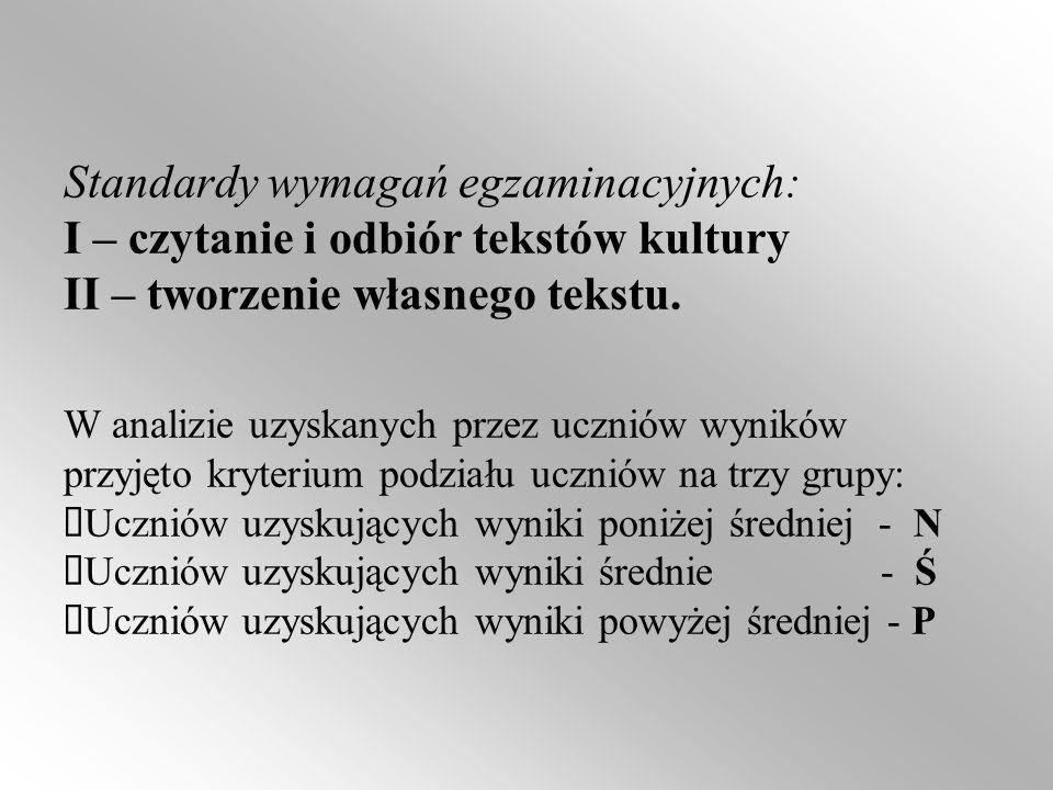 Standardy wymagań egzaminacyjnych: I – czytanie i odbiór tekstów kultury II – tworzenie własnego tekstu.