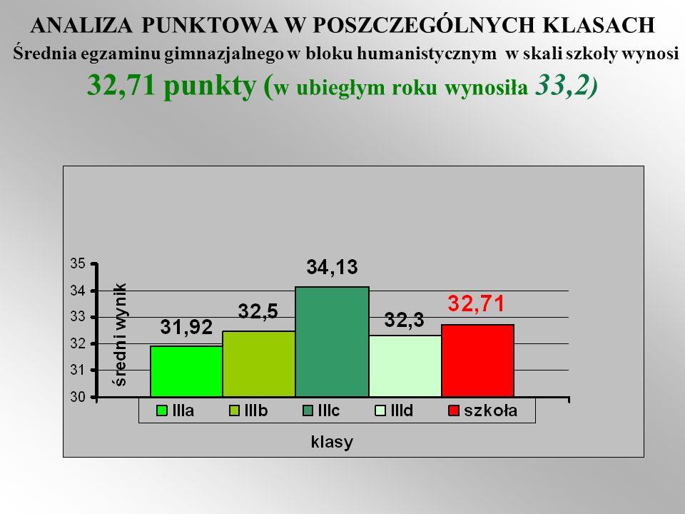 ANALIZA PUNKTOWA W POSZCZEGÓLNYCH KLASACH Średnia egzaminu gimnazjalnego w bloku humanistycznym w skali szkoły wynosi 32,71 punkty (w ubiegłym roku wynosiła 33,2)