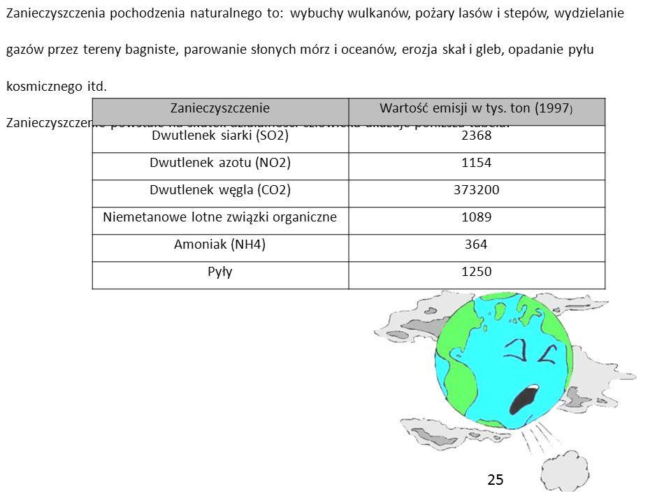 Zanieczyszczenia pochodzenia naturalnego to: wybuchy wulkanów, pożary lasów i stepów, wydzielanie