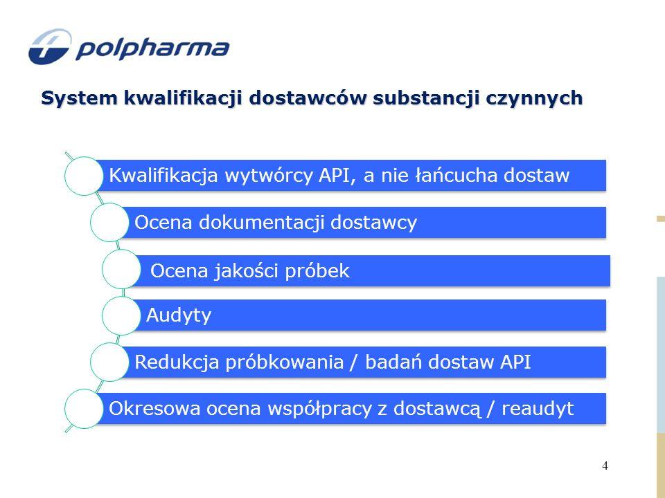 System kwalifikacji dostawców substancji czynnych