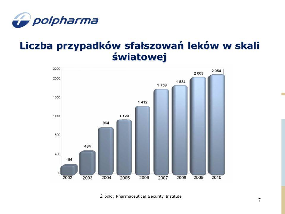 Liczba przypadków sfałszowań leków w skali światowej