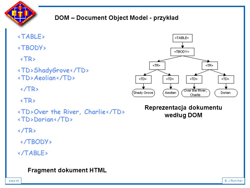 Reprezentacja dokumentu według DOM