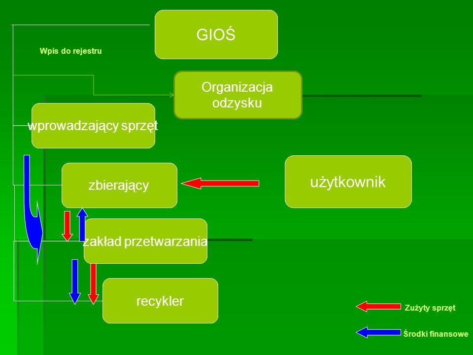 GIOŚ użytkownik Organizacja odzysku wprowadzający sprzęt zbierający