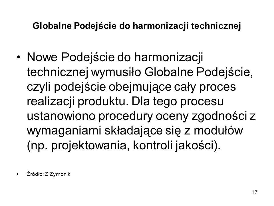 Globalne Podejście do harmonizacji technicznej