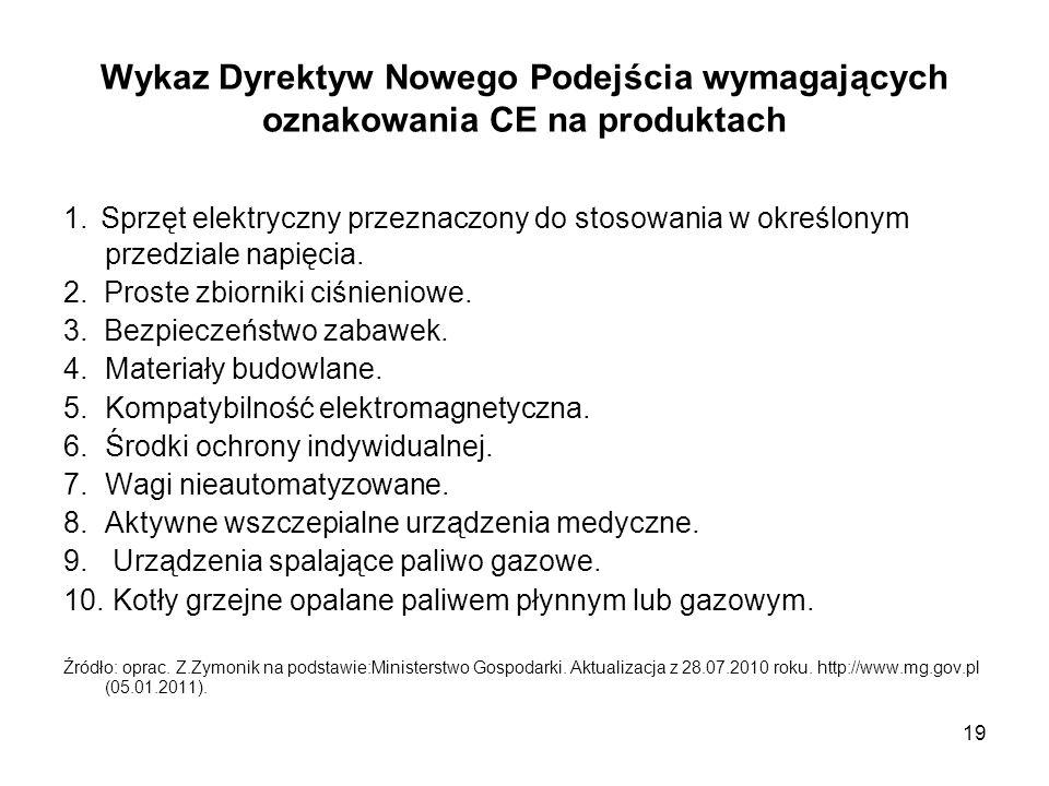 Wykaz Dyrektyw Nowego Podejścia wymagających oznakowania CE na produktach