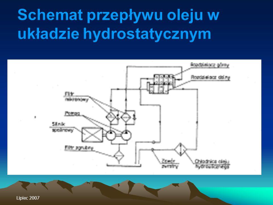 Schemat przepływu oleju w układzie hydrostatycznym