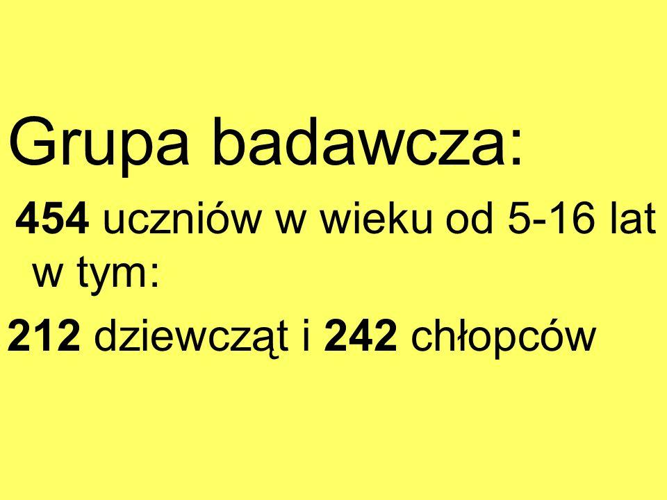 Grupa badawcza: 212 dziewcząt i 242 chłopców