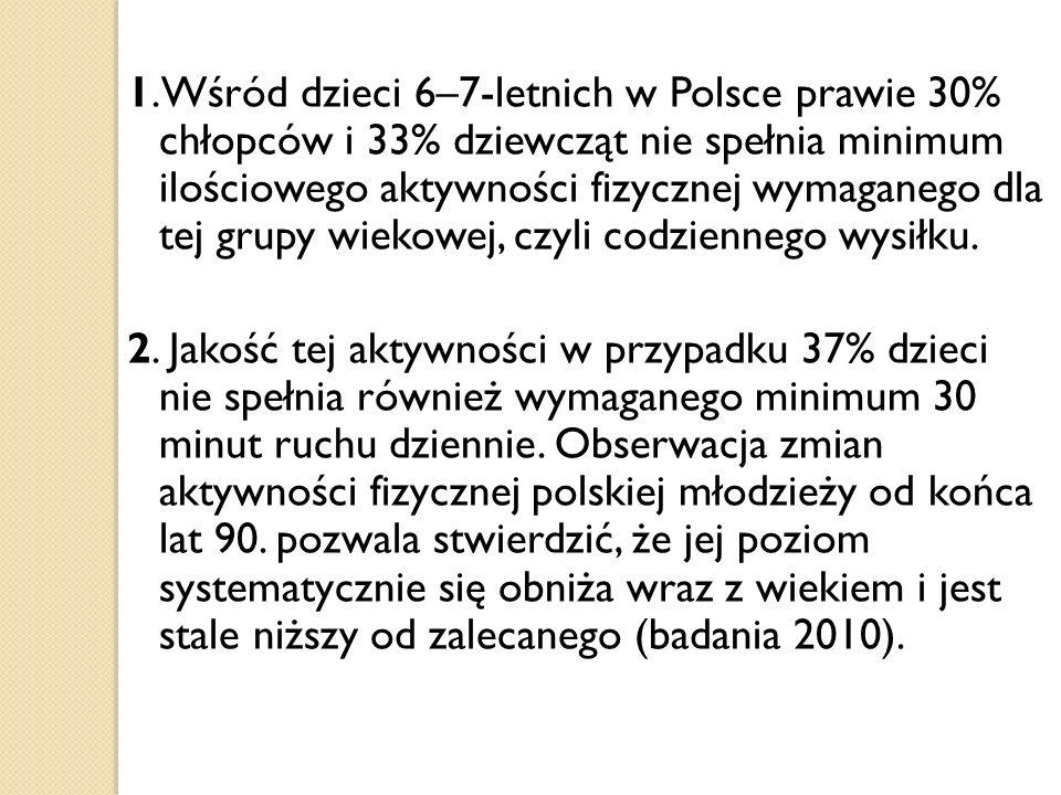 1.Wśród dzieci 6–7-letnich w Polsce prawie 30% chłopców i 33% dziewcząt nie spełnia minimum ilościowego aktywności fizycznej wymaganego dla tej grupy wiekowej, czyli codziennego wysiłku.