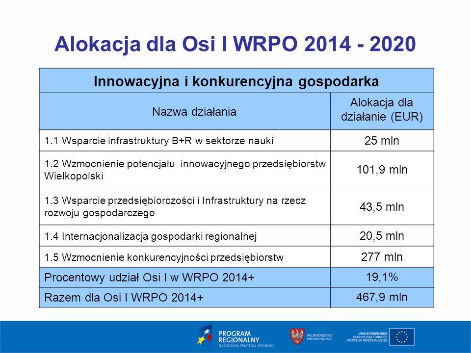 Alokacja dla Osi I WRPO 2014 - 2020