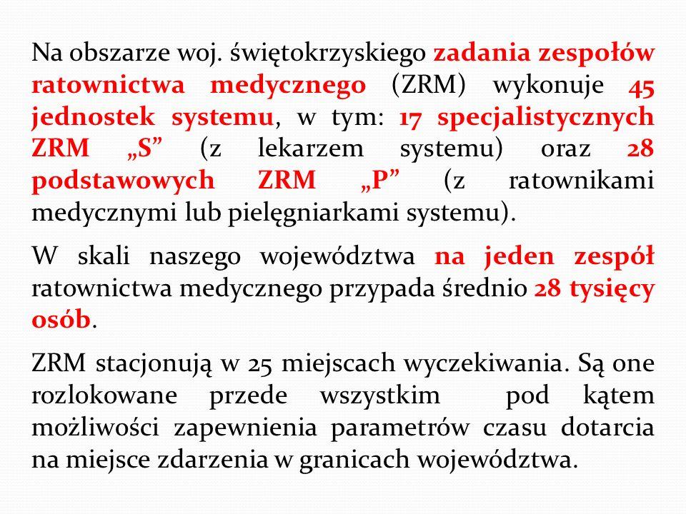 """Na obszarze woj. świętokrzyskiego zadania zespołów ratownictwa medycznego (ZRM) wykonuje 45 jednostek systemu, w tym: 17 specjalistycznych ZRM """"S (z lekarzem systemu) oraz 28 podstawowych ZRM """"P (z ratownikami medycznymi lub pielęgniarkami systemu)."""