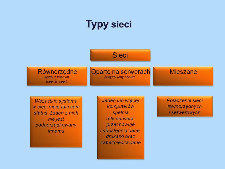 Typy sieci Sieci Równorzędne Oparte na serwerach Mieszane