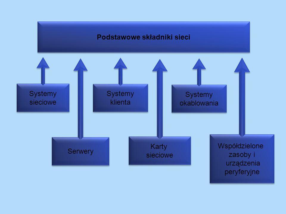 Podstawowe składniki sieci