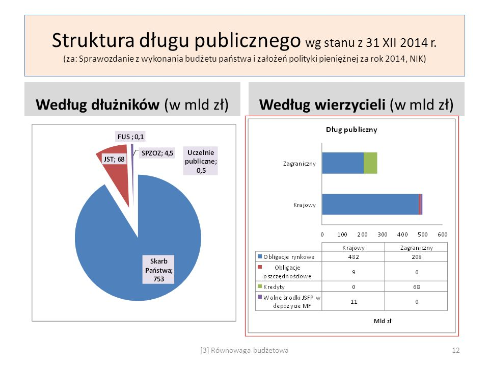 Struktura długu publicznego wg stanu z 31 XII 2014 r