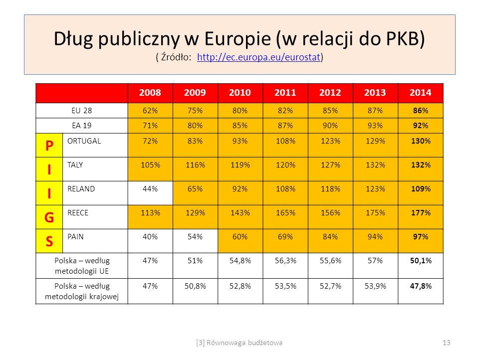 Dług publiczny w Europie (w relacji do PKB) ( Źródło: http://ec.europa.eu/eurostat)