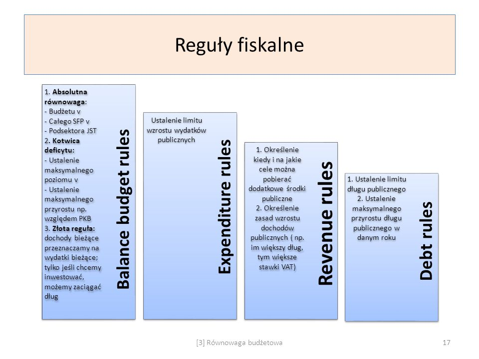 Reguły fiskalne Revenue rules Balance budget rules Expenditure rules