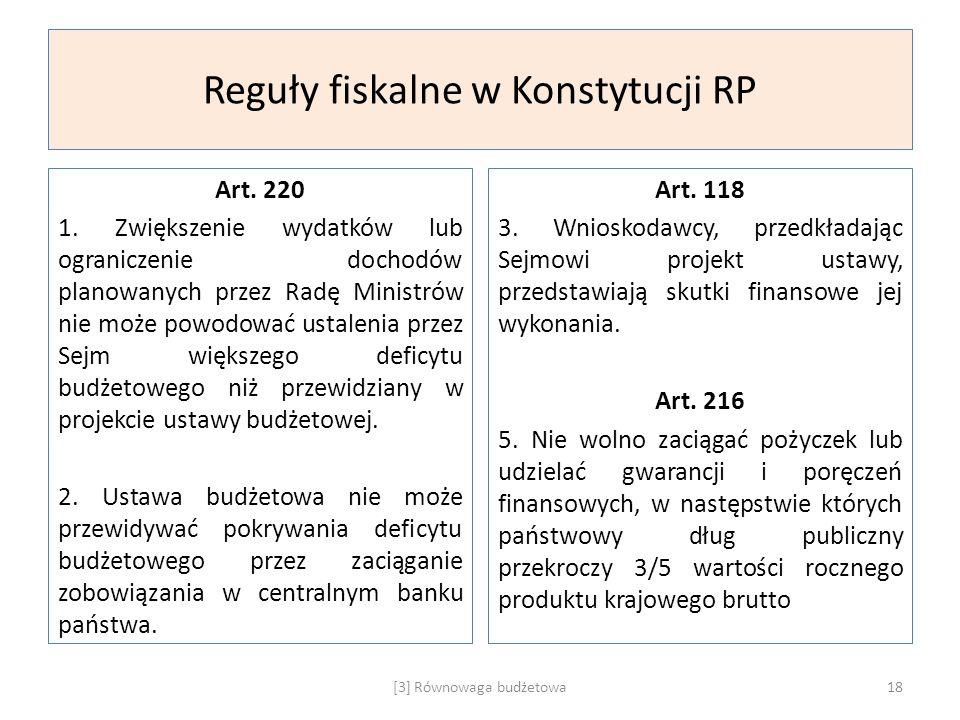 Reguły fiskalne w Konstytucji RP