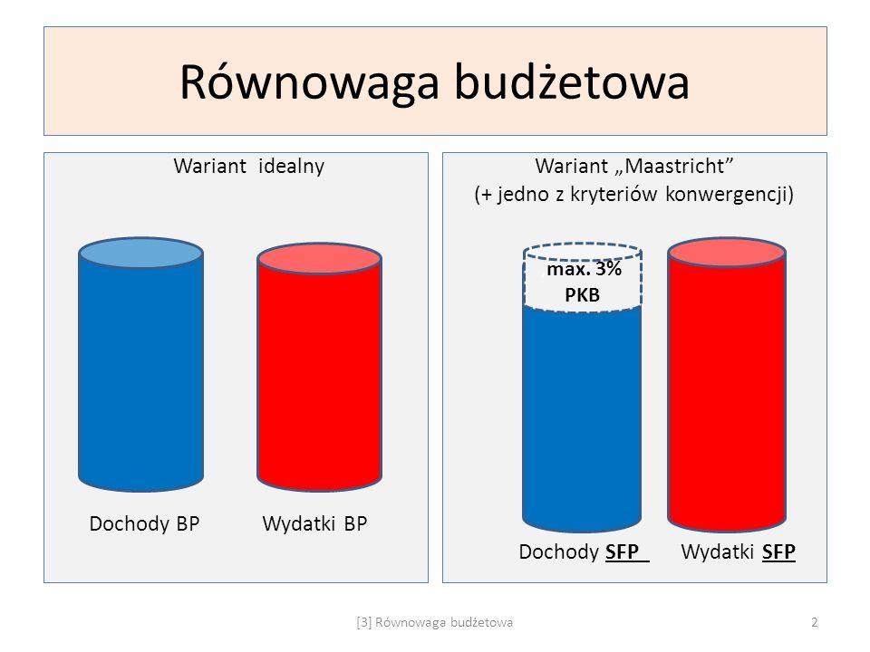 Równowaga budżetowa Wariant idealny Dochody BP Wydatki BP