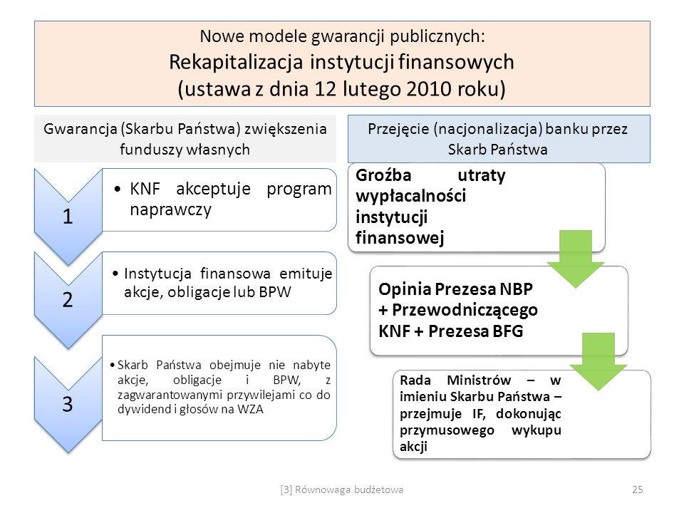 Nowe modele gwarancji publicznych: Rekapitalizacja instytucji finansowych (ustawa z dnia 12 lutego 2010 roku)