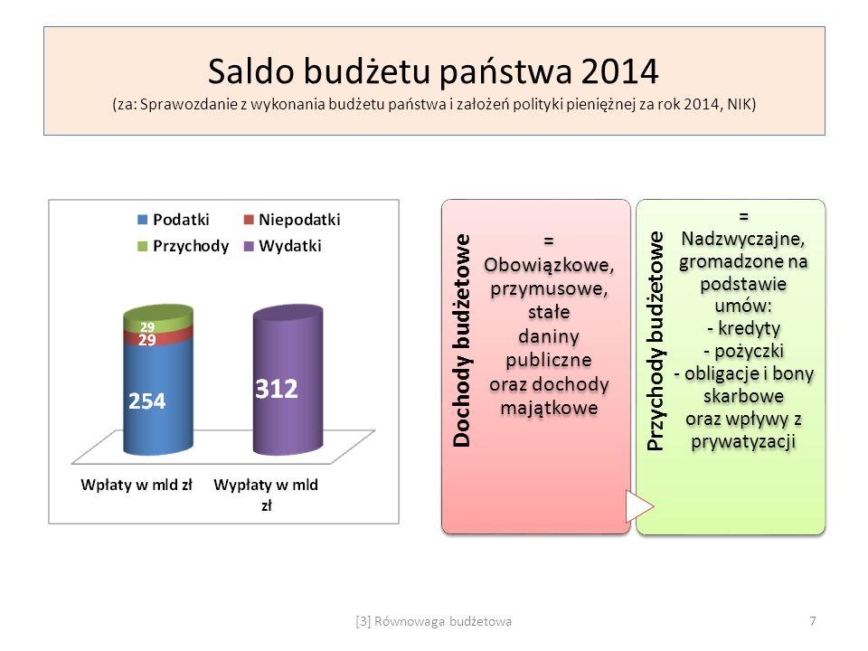 Saldo budżetu państwa 2014 (za: Sprawozdanie z wykonania budżetu państwa i założeń polityki pieniężnej za rok 2014, NIK)