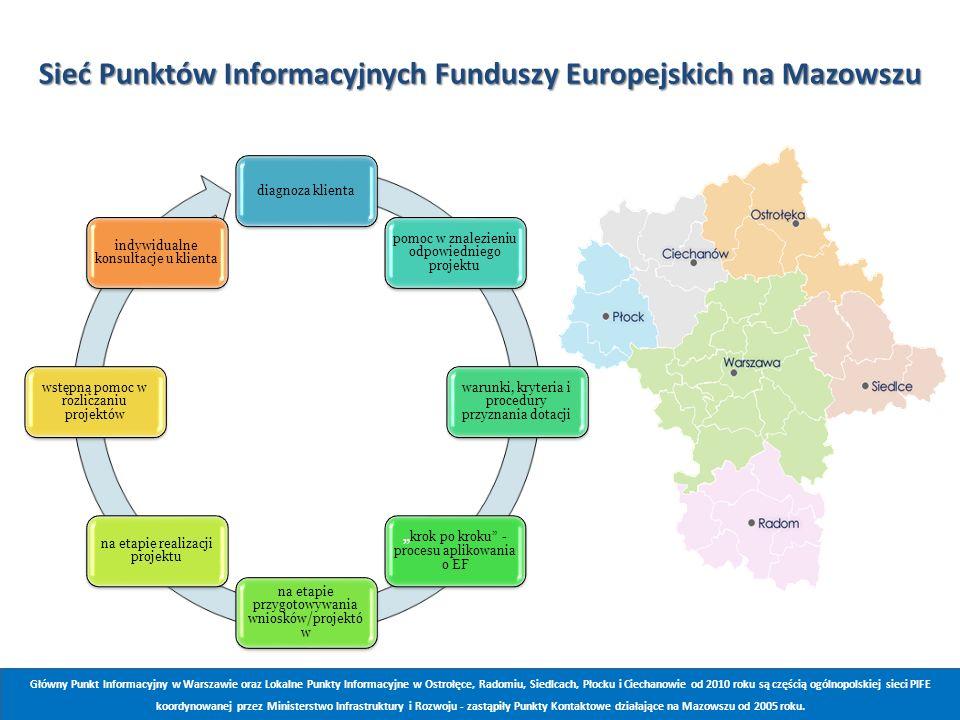 Sieć Punktów Informacyjnych Funduszy Europejskich na Mazowszu