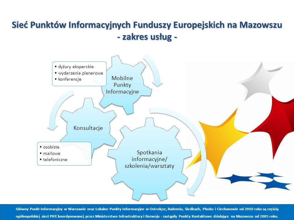 jhhk Sieć Punktów Informacyjnych Funduszy Europejskich na Mazowszu - zakres usług - Spotkania informacyjne/ szkolenia/warsztaty.