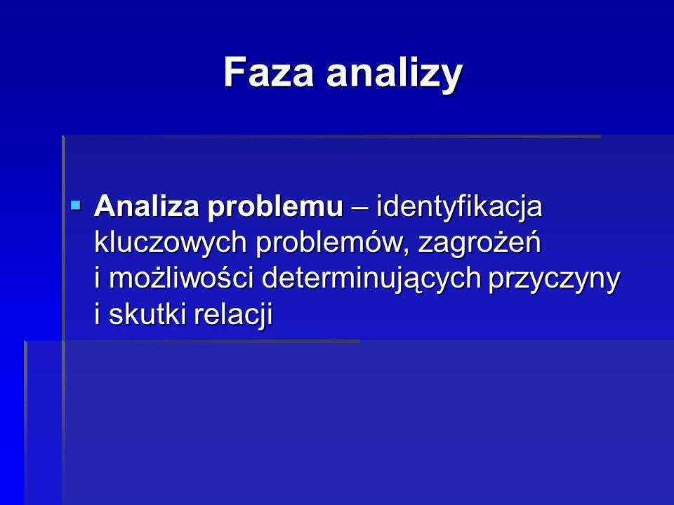 Faza analizy Analiza problemu – identyfikacja kluczowych problemów, zagrożeń i możliwości determinujących przyczyny i skutki relacji.