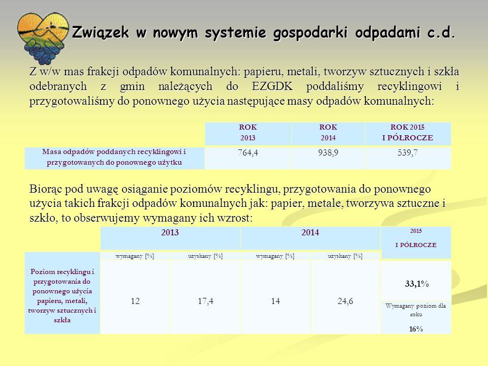Związek w nowym systemie gospodarki odpadami c.d.