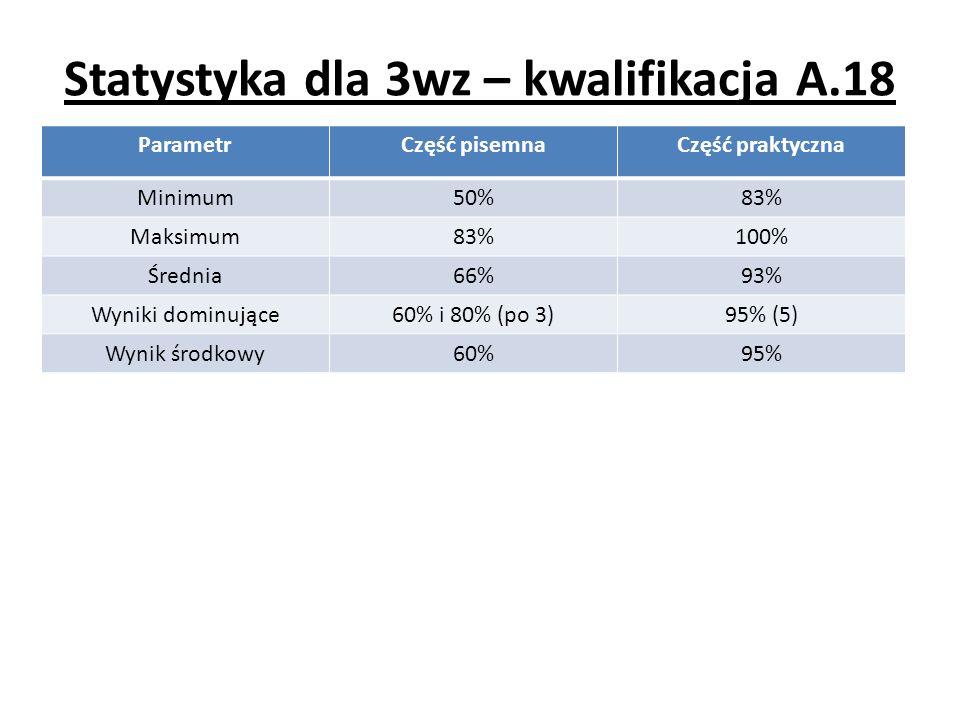 Statystyka dla 3wz – kwalifikacja A.18