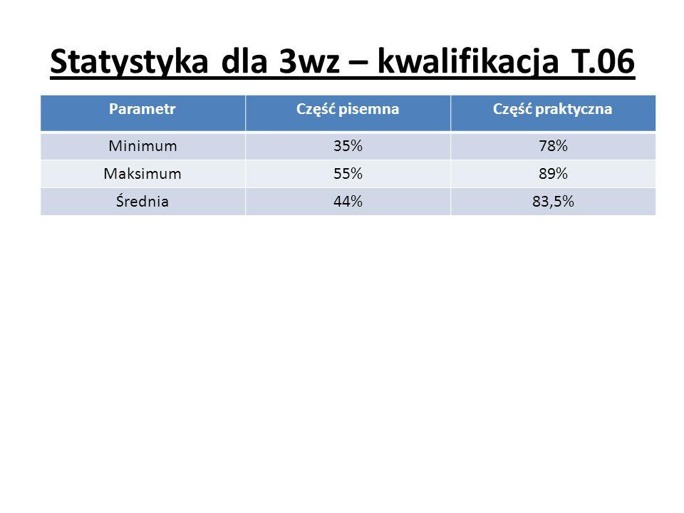 Statystyka dla 3wz – kwalifikacja T.06