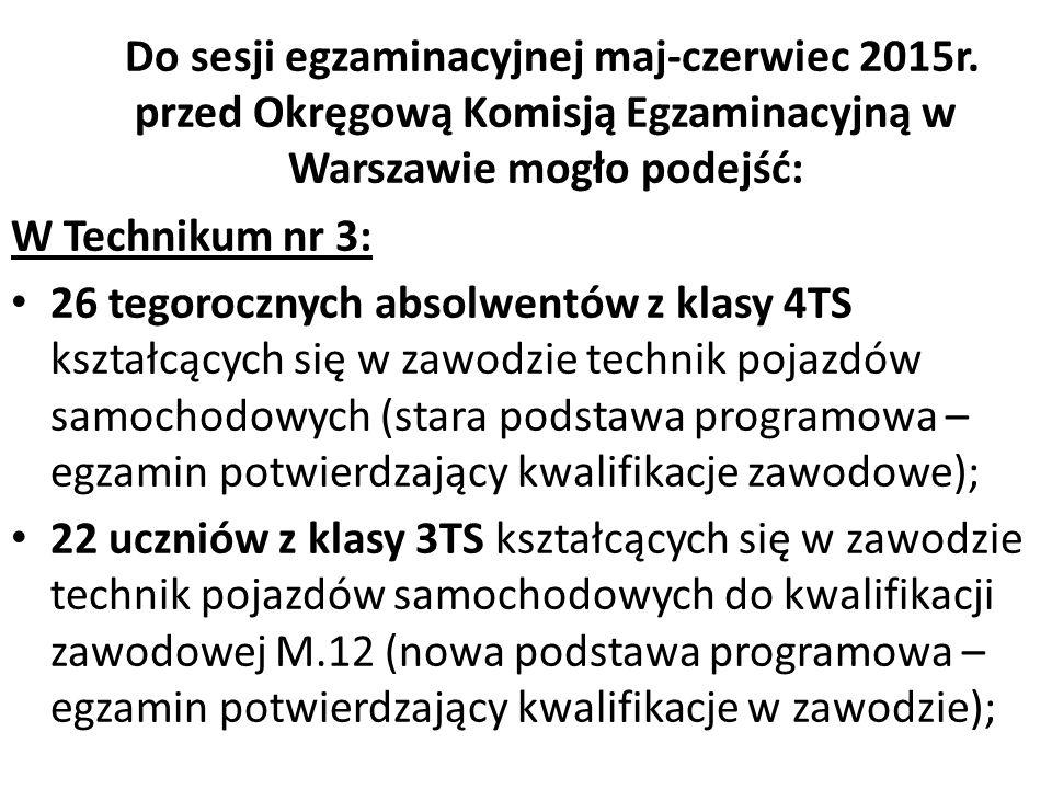 Do sesji egzaminacyjnej maj-czerwiec 2015r