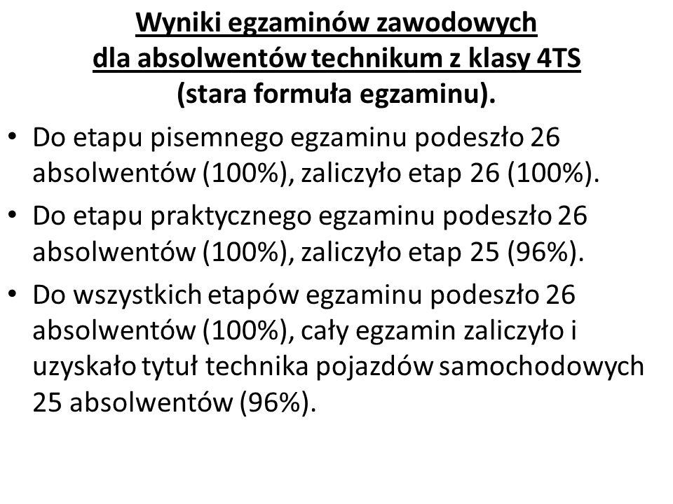 Wyniki egzaminów zawodowych dla absolwentów technikum z klasy 4TS